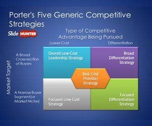 Free Porter's Five Forces PowerPoint Template - Free