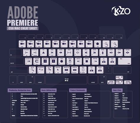Discover basic editing shortcuts and commands for CS6